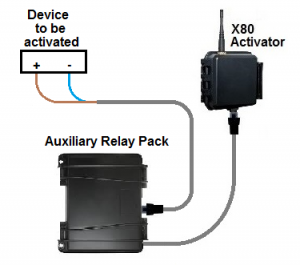 X80 Wireless Gate Activator Kit with Relay Pack