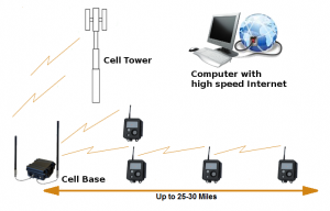 X80 Cellbase Receiver (International)